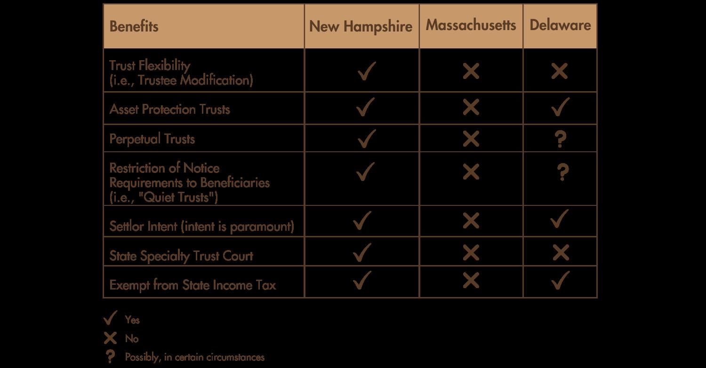 New Hampshire Trust Benefits Darwin Trust
