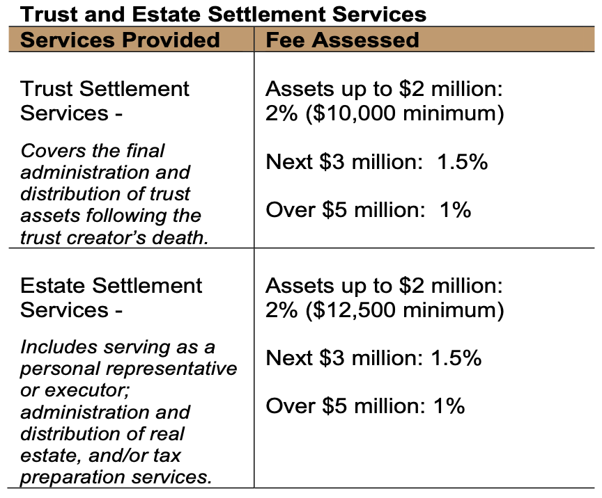 Trust Estate Settlement Services